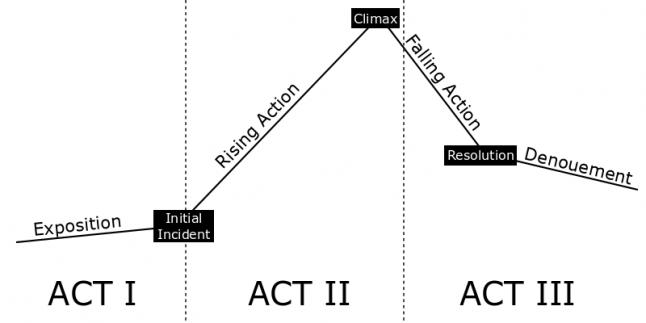 Three Act Dramatic Form