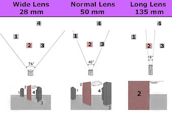 Lenses, comparing 28mm, 50mm, and 135mm